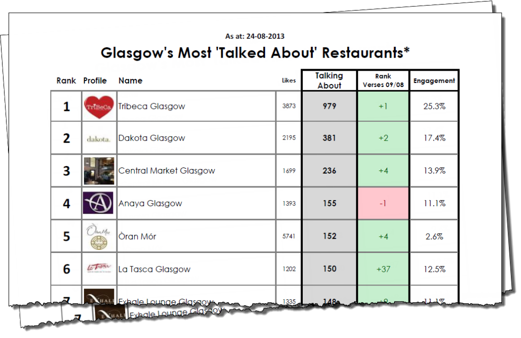 Glasgows most talked about restaurants - illustration